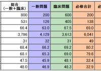 2015年 第3回テコム模試 公式採点結果と成績表を公開します