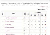 マッチング先人気No.1「東京医科歯科大学」の内部生からの耳より情報