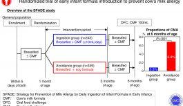 乳児早期の牛乳摂取による乳アレルギー予防効果